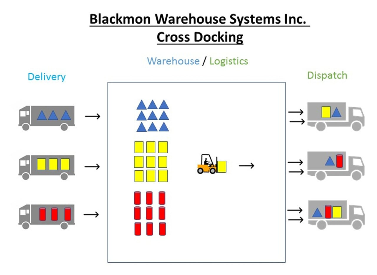 South Carolina Ports Authority Cross Docking Facilities at Blackmon Warehouse Systems Inc Charleston SC